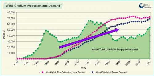 world_uranium_production_and_demand-e1344998098681
