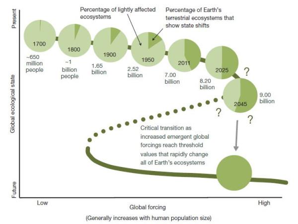 Изменение биосферы