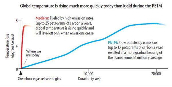 PETM и скорость современных климатических изменений