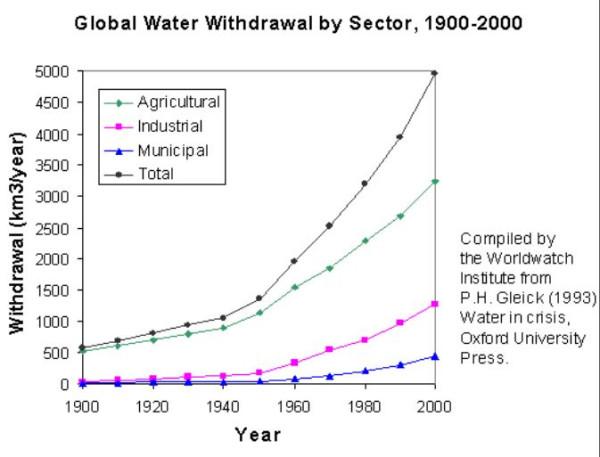 Потребление воды по секторам в США 1900-2000 годы