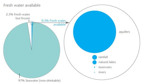 Доступная вода