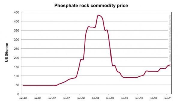 Цены на фосфор