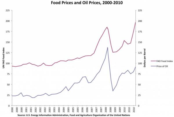 Цена нефти-продовольствия