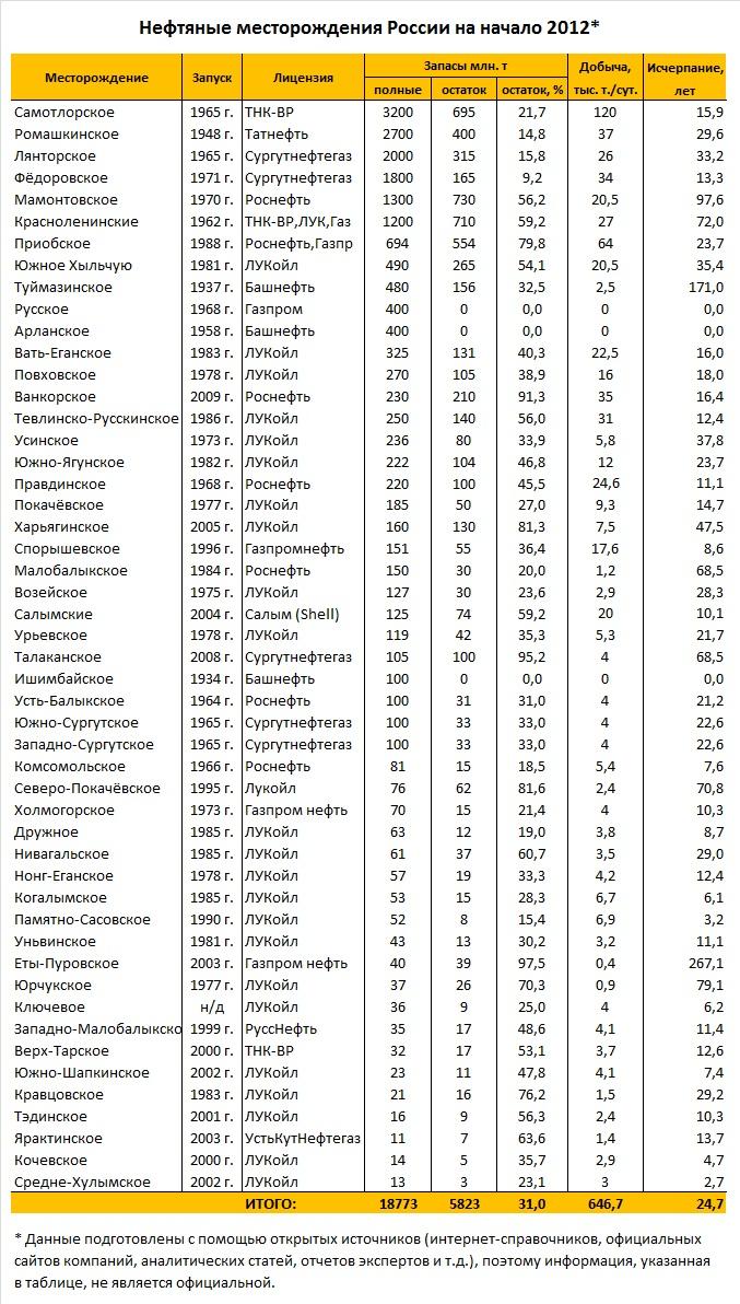 нефтяные месторождения России на 2012