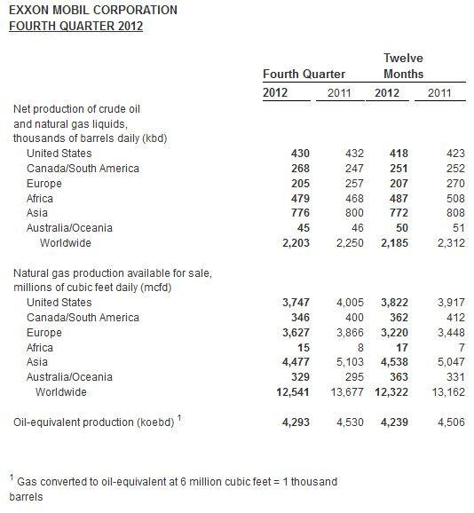 Добыча ЭксонМобил 2011-2012