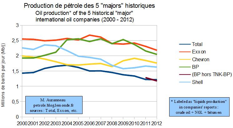 Вести с полей. Добыча французской Total сокращается 8-й год подряд