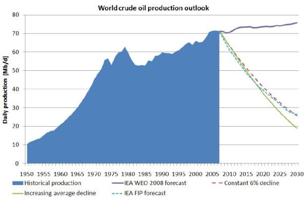 Падение гигантов и мировое производство