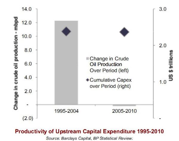 Затраты-производство нефти