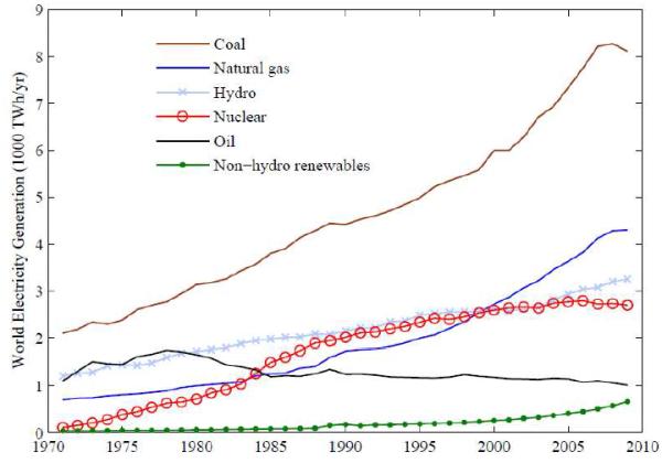 Источники производства электроэнергии 1971-2009