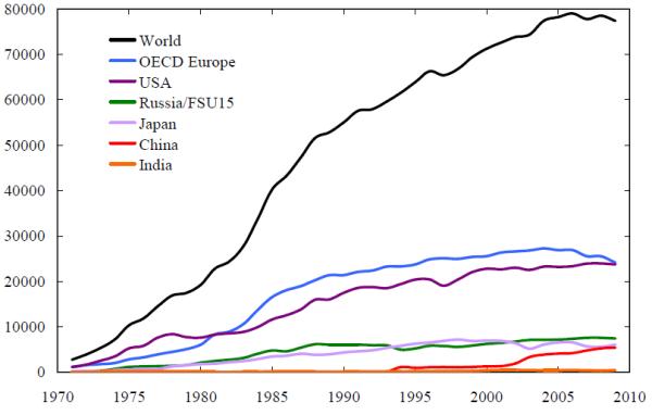 Количество предотвращенных смертей по годам 1971-2009