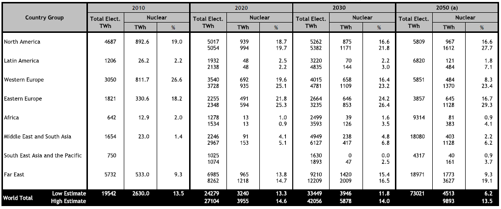 Прогноз IAEA - 2011