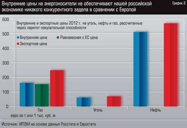 Внутренние и экспортные цены - 2