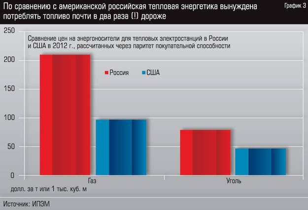 Россия и США - 3