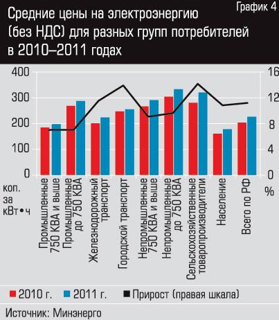 Средние цены на электроэнергию для потребителей - 4