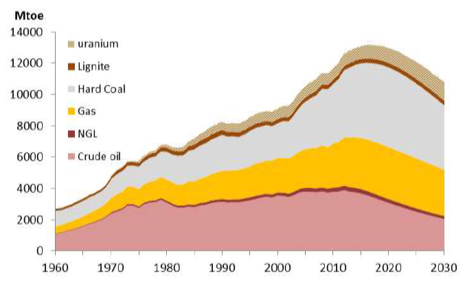 World supply of fossil fuels
