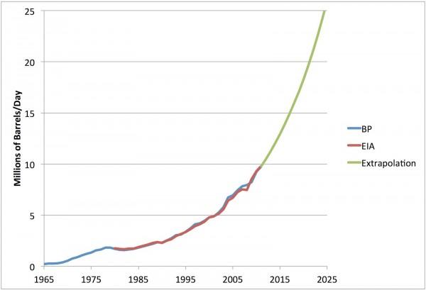 Потребление нефти в Китае