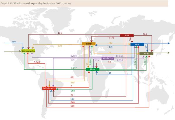 Мировая торговля нефтью - ОПЕК