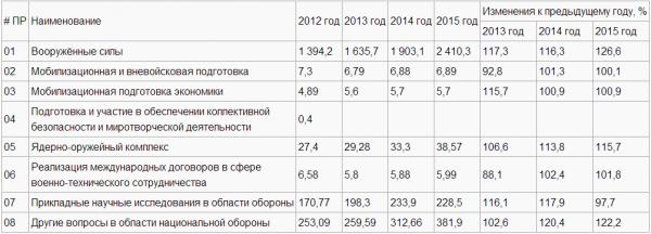 расходы РФ