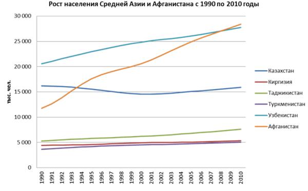 Рост населения СА