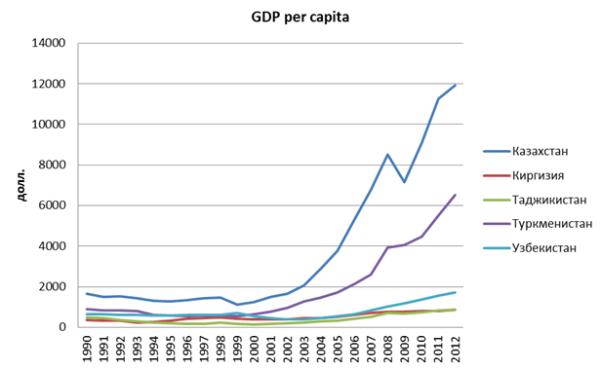 ВВП на душу населения СА