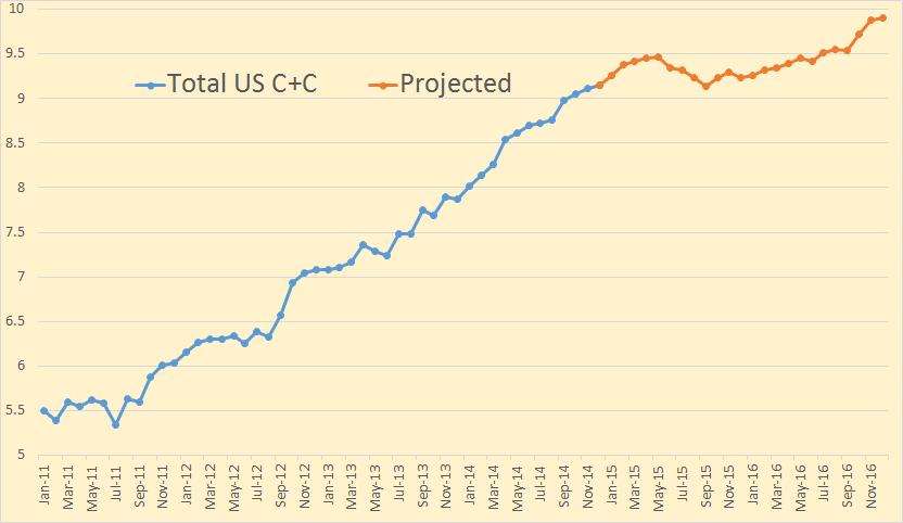 EIA прогнозирует локальный пик добычи нефти в США в мае 2015 года