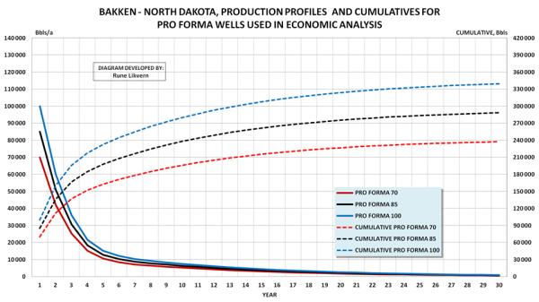 Кривая добычи сланцевой нефти