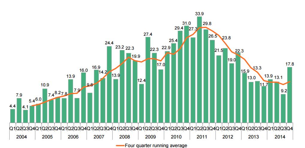 Инвестиции в ВИЭ в Европе в 2004-2015 годах