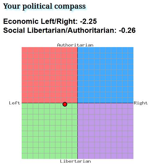 Political Compas