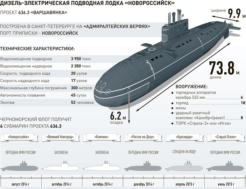 вес современных подводных лодок