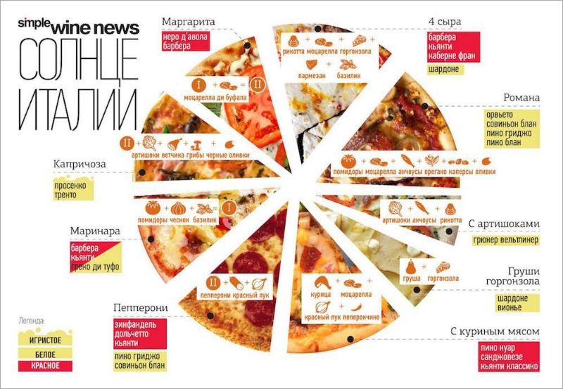 2 Пицца