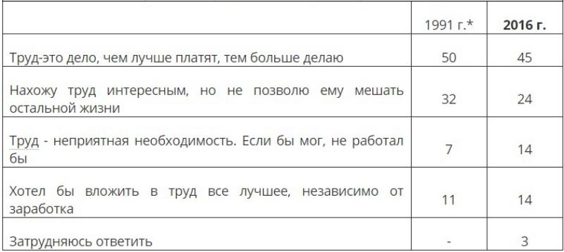 ВЦИОМ1