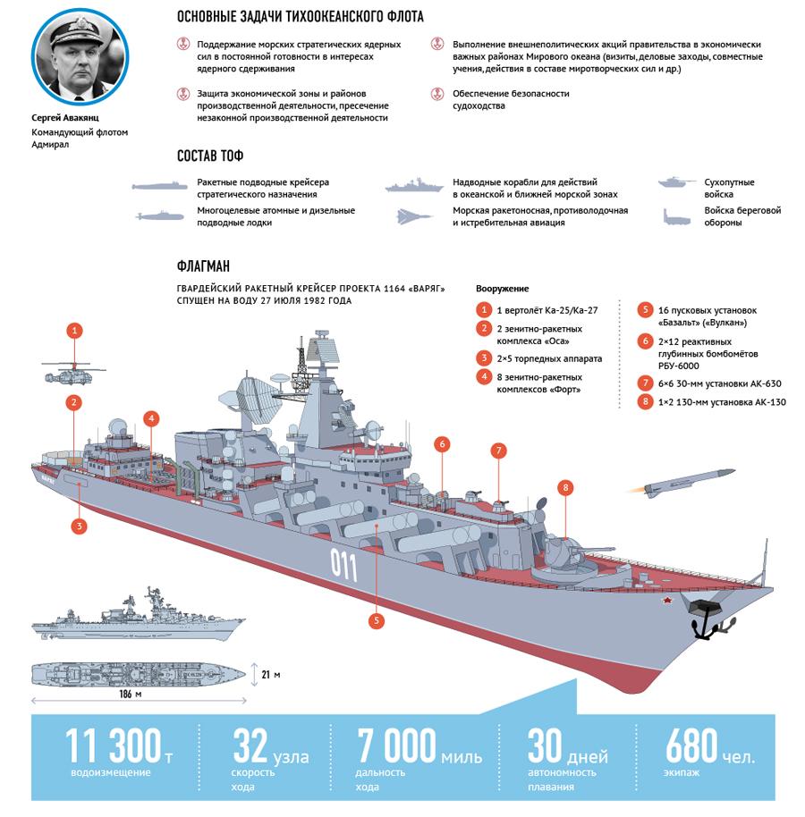 флоты россии сколько один самых