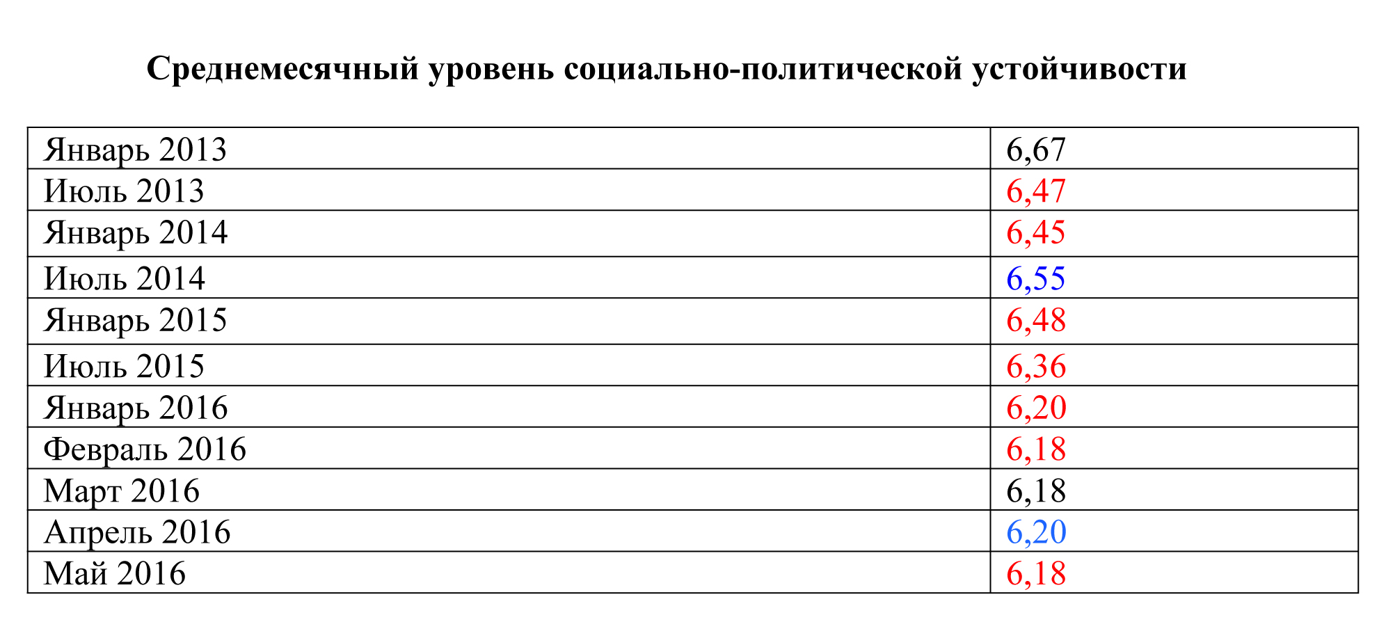 Рейтинг ФПП - май_1-7