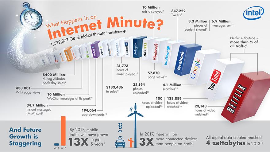 Минутка интернета. Данные слегка устарели, но качественно пока ничто не изменилось