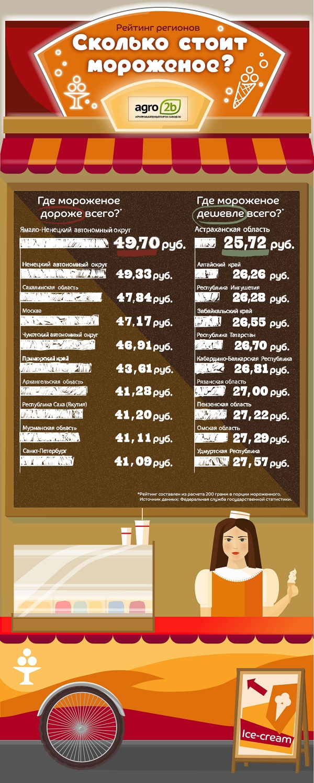 Мороженое инфографика