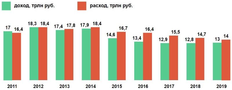Бюджет общие цифры