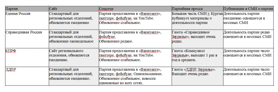 Партии в сети г. Курган
