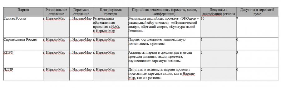 ДИ Партии Нарьян-Мар