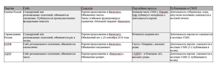 ДИ Партии в сети Нарьян-Мар