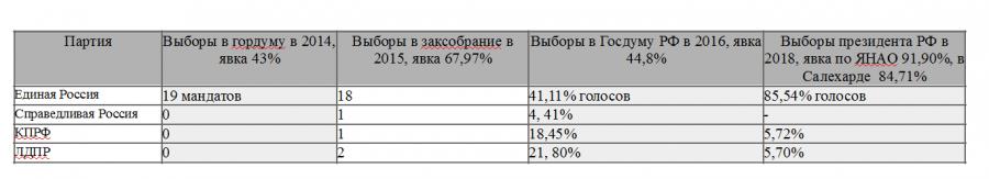 ДИ Выборы Салехард