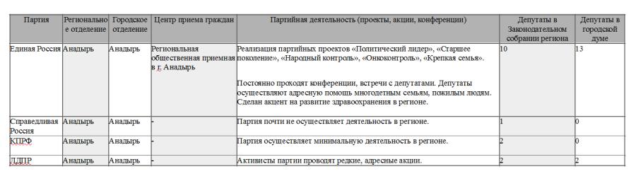 ДИ партии Анадырь
