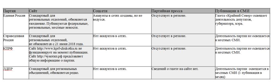 ДИ партии  в сети Анадырь
