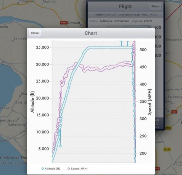 в жутком предварительном моделировании вчерашнего рейса авиакомпании Germanwings 9525 — во время подготовки ВВС США к вчерашнему неудачному испытанию над Южной частью Франции рейс Люфтганзы LH1172, Аэробус А321, работающий на нормальной высоте полёта, резко потерял высоту на несколько минут, как свидетельствуют его радиолокационные диаграммы
