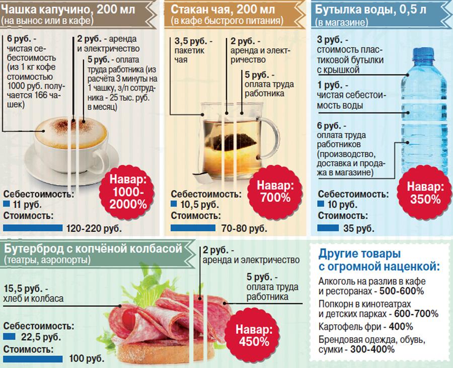 Расходы ооо на чай кофе спустя
