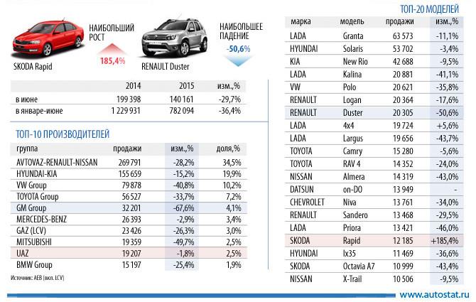 По итогам первого полугодия 2015 года российский авторынок сократился на 36,4% до 782 094 легковых и легких коммерческих автомобилей (по данным АЕВ).