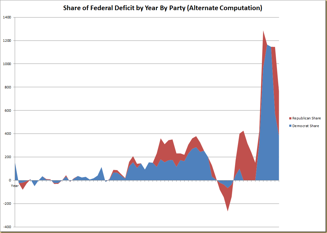 an essay on the united states deficit Explain why the united states has ran a federal budget deficit for the majority of the last 80 years order this essay here now and get a discount.