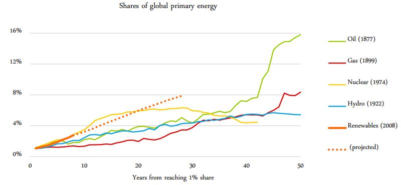 65-й юбилейный Статистический обзор мировой энергетики – 2016, от ВР.