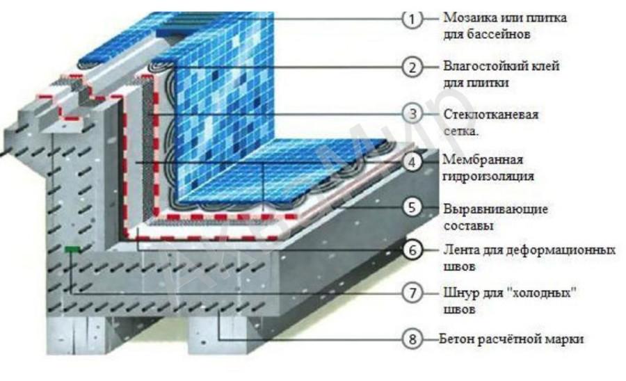 какими материалами оштукатурить бассейн