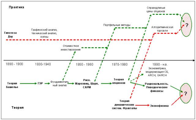 История финансовых рынков