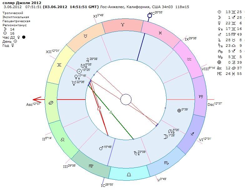 Надо следующий соляр посмотреть, может там новая беременность обозначилась для тех,кому интересны астро выкладки,я буду выделять цветом,спец для вас valyantina рождение ребёнка у тебя ознаменовалось транзитом северного узла по асценденту и меркурию,стоящему неподалёку от асц.